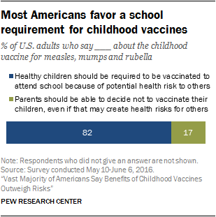 Most Americans favor a school requirement for childhood vaccines