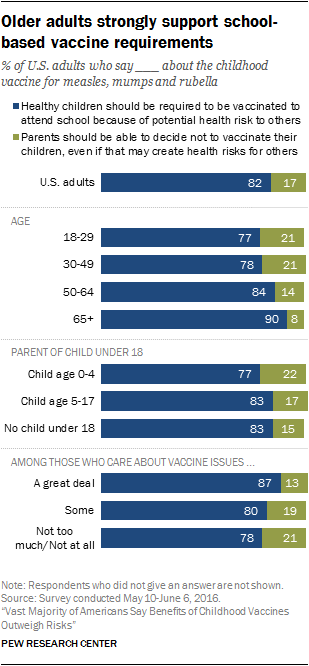 Older adults strongly support school-based vaccine requirements