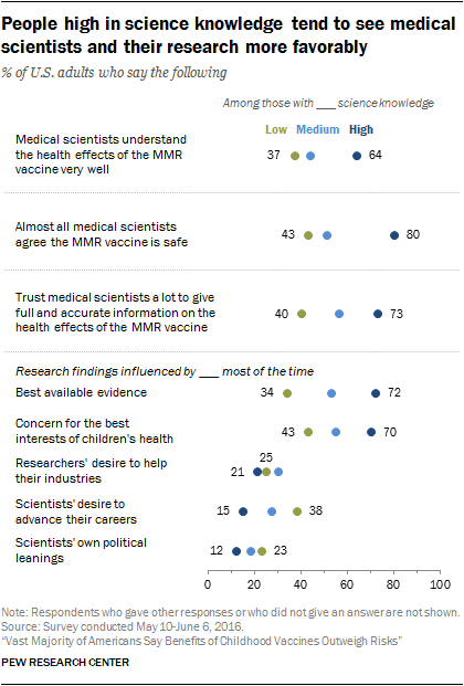 People high in science knowledge tend to see medical scientists and their research more favorably
