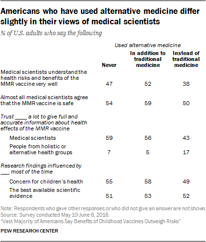 Americans who have used alternative medicine differ slightly in their views of medical scientists