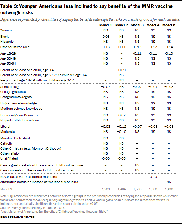 Table 3: Younger Americans less inclined to say benefits of the MMR vaccine outweigh risks