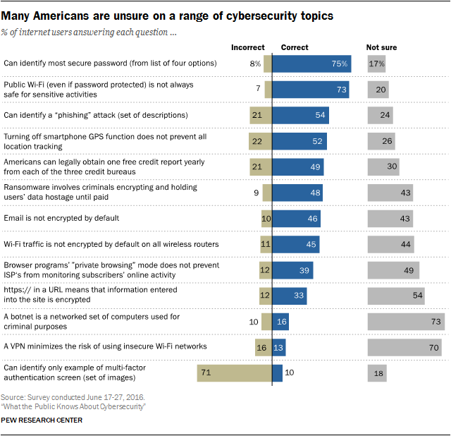 Many Americans are unsure on a range of cybersecurity topics