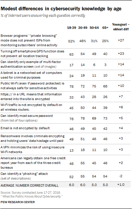 Modest Differences In Cybersecurity Knowledge By Age Pew