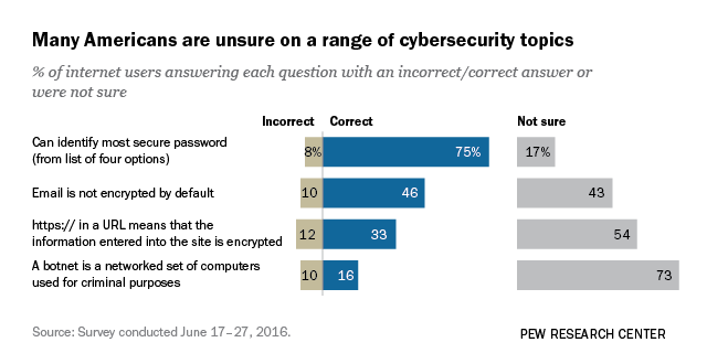 What Americans Knows About Cybersecurity | Pew Research Center