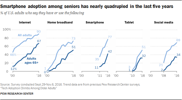 Smartphone adoption among seniors has nearly quadrupled in the last five years