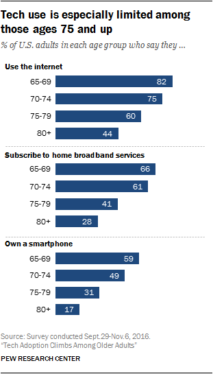 Tech use is especially limited among those ages 75 and up