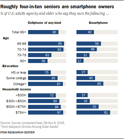 Roughly four-in-ten seniors are smartphone owners