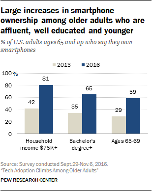 Large increases in smartphone ownership among older adults who are affluent, well educated and younger
