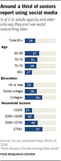 Around a third of seniors report using social media