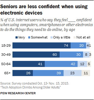 Seniors are less confident when using electronic devices
