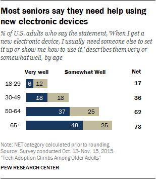 Most seniors say they need help using new electronic devices