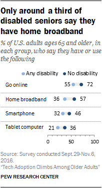 Only around a third of disabled seniors say they have home broadband