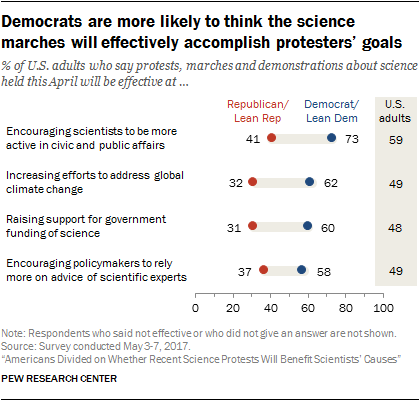 Democrats are more likely to think the science marches will effectively accomplish protesters' goals