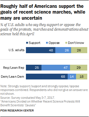 Roughly half of Americans support the goals of recent science marches, while many are uncertain
