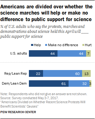 Americans are divided over whether the science marches will help or make no difference to public support for science
