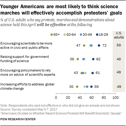 Younger Americans are most likely to think science marches will effectively accomplish protesters' goals