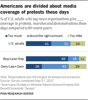 Americans are divided about media coverage of protests these days