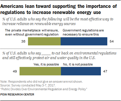 Americans lean toward supporting the importance of regulations to increase renewable energy use