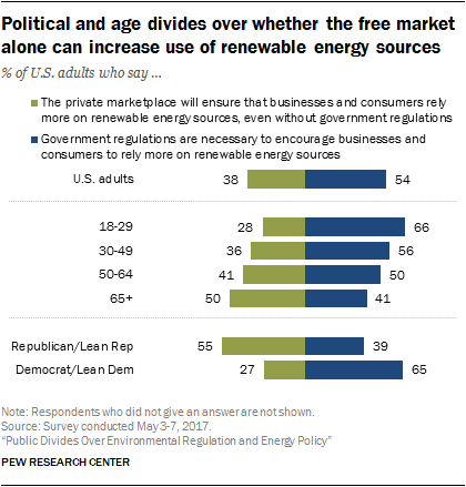 Political and age divides over whether the free market alone can increase use of renewable energy sources