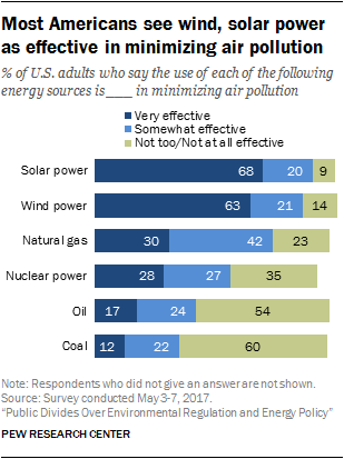 Most Americans see wind, solar power as effective in minimizing air pollution