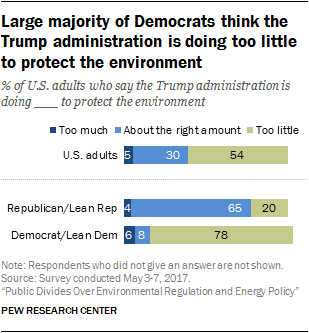 Large majority of Democrats think the Trump administration is doing too little to protect the environment