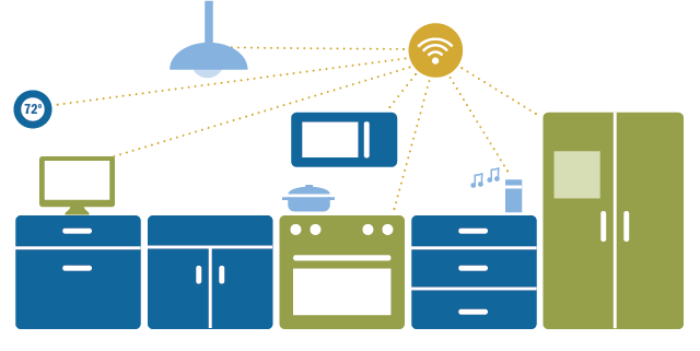 Implications Of The Internet Of Things Connectivity Binge
