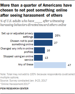 More than a quarter of Americans have chosen to not post something online after seeing harassment of others