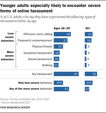 Younger adults especially likely to encounter severe forms of online harassment