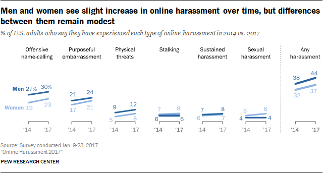 Men and women see slight increase in online harassment over time, but differences between them remain modest