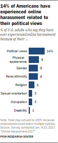 14% of Americans have experienced online harassment related to their political views