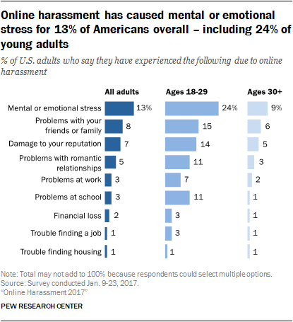 Online harassment has caused mental or emotional stress for 13% of Americans overall – including 24% of young adults