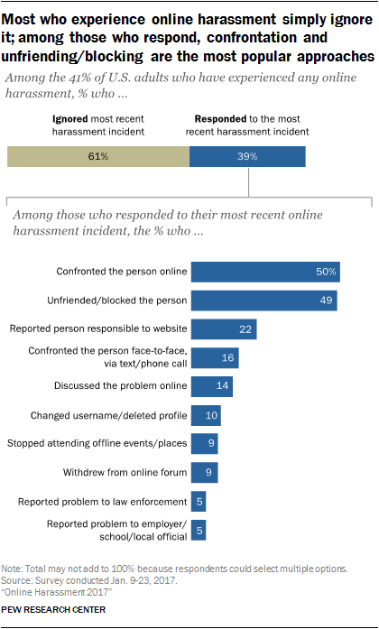 Most who experience online harassment simply ignore it; among those who respond, confrontation and unfriending/blocking are the most popular approaches