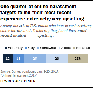 One-quarter of online harassment targets found their most recent experience extremely/very upsetting