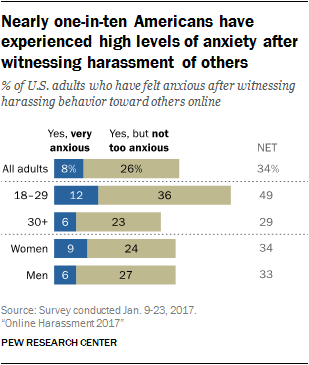 Nearly one-in-ten Americans have experienced high levels of anxiety after witnessing harassment of others