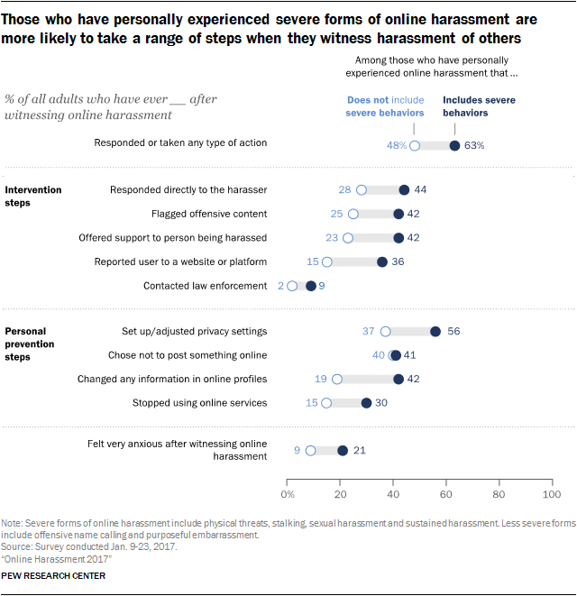 Those who have personally experienced severe forms of online harassment are more likely to take a range of steps when they witness harassment of others