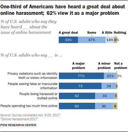 One-third of Americans have heard a great deal about online harassment; 62% view it as a major problem