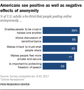 Americans see positive as well as negative effects of anonymity