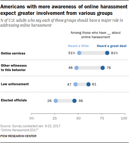 Americans with more awareness of online harassment expect greater involvement from various groups