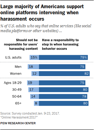 Large majority of Americans support online platforms intervening when harassment occurs