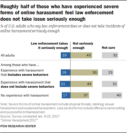 Roughly half of those who have experienced severe forms of online harassment feel law enforcement does not take issue seriously enough