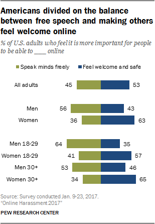 Americans divided on the balance between free speech and making others feel welcome online