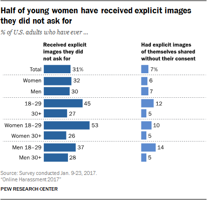 Half of young women have received explicit images they did not ask for