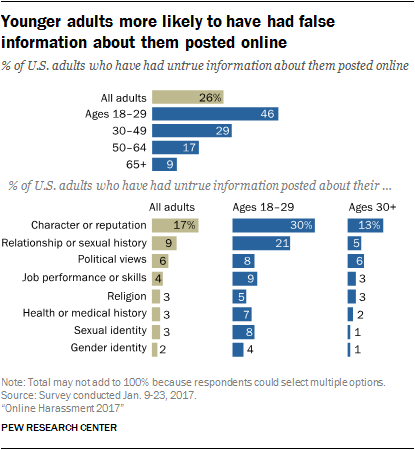 Younger adults more likely to have had false information about them posted online