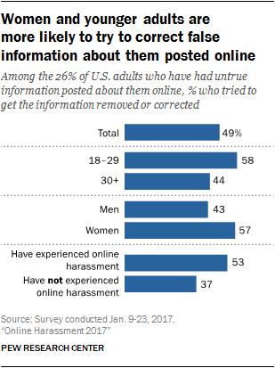 Women and younger adults are more likely to try to correct false information about them posted online