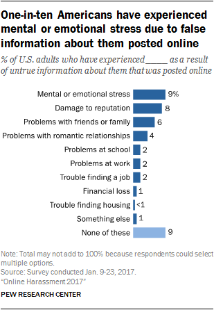 One-in-ten Americans have experienced mental or emotional stress due to false information about them posted online
