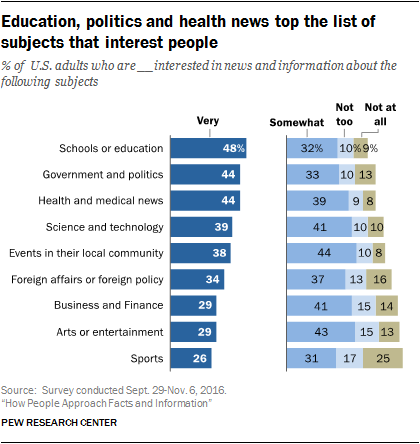 Education, politics and health news top the list of subjects that interest people