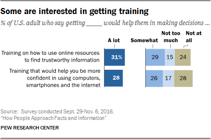 Some are interested in getting training