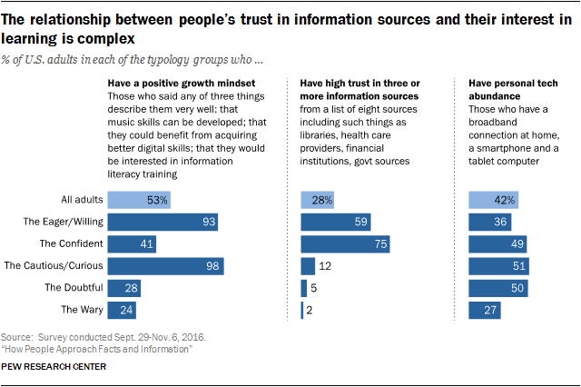 The relationship between people's trust in information sources and their interest in learning is complex