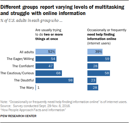 Different groups report varying levels of multitasking and struggle with online information