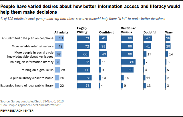 People have varied desires about how better information access and literacy would help them make decisions